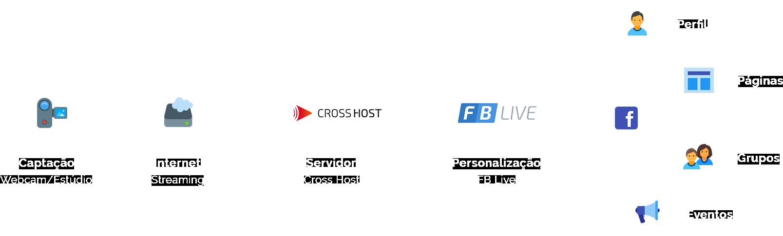 fb-live-fluxograma